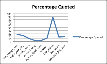 percentage-quoted